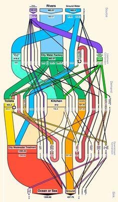 urban_metabolism_casablanca sankey diagram, understanding yourself,  casablanca, data visualization, flow, infographics,