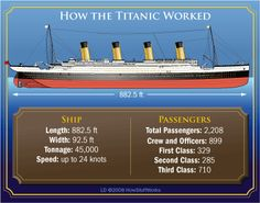 The Titanic was a gargantuan achievement in shipbuilding, measuring 882.5 feet (269 meters) in length and accommodating more than 2,000 passengers....se