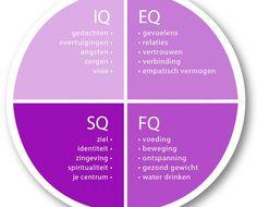 De vier typen van intelligentie
