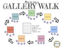 Using the Gallery Walk instructional strategy to teach important classroom  routines & structures  Teaching Duration: 1-3 class periods  What is a GALLERY WALK?  A gallery walk is a kinesthetic strategy that help students learn  information.  It closely resembles the idea of a jigsaw, but with more  movement.      * To set up a gallery walk, you will need content - something that       needs to be learned by the students.        * For a simple example, you might be teaching students about…