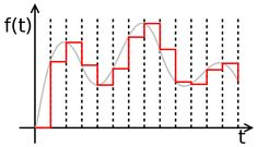 signal - Digital-to-analog converter - Wikipedia, the free encyclopedia Line Chart, Knowledge, Digital, Free, Image, Facts
