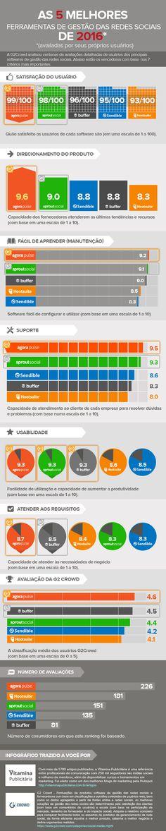 Confira o infográfico com as 5 melhores ferramentas de gestão das redes sociais de 2016 avaliadas pelos próprios usuários.