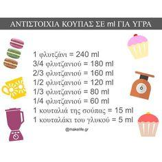Δοσομετρητής υλικών για συνταγές. Κάνε τις μετατροπές σωστά Greek Recipes, Baking Tips, Kitchen Hacks, No Bake Desserts, Afternoon Tea, Secret House, Food And Drink, Cooking Recipes, Nutrition