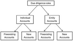 Due Diligence Procedure under FTACA and CRS - http://taxguru.in/income-tax/due-diligence-procedure-under-ftaca-and-crs.html