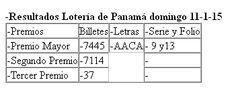Resultados Loteria de Panama domingo 11/1/15. Ver detalles del sorteo: http://wwwelcafedeoscar.blogspot.com/2015/01/Resultados-loteria-de-panama-domingo-11-1-15-dominical.html