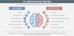 Right vs Left Brain Marketers