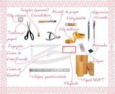 Materiais necessários para a modelagem manual