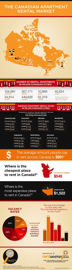 The Canadian apartment rental market