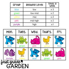 How to Make the Most of Your Guided Reading Lessons by First Grade Garden