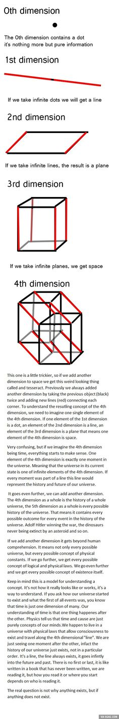 Easy way to understand the concept of dimensions and how the universe even started to exist
