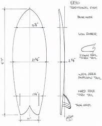 Surfboard schematic as art! Surfboard schematic as art!