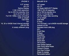 Spesifikasi iPhone 5 vs Samsung Galaxy S3.  The winner is Galaxy S3.