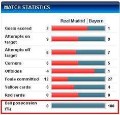 Stats...Awww Football Troll, Real Madrid, Goals