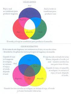 El color, la base de cualquier diseño # Cualquier diseñador que se precie debe tener unos conceptos básicos de teoría de color.    Como base hay que saber diferenciar entre los espacios de color RGB y los CMYK, ya que es la única forma de ... » Dibujos Zentangle Art, Color Mixing Chart, Color Theory, Palette, Diagram, Graphic Design, Base, Creative, Color Wheels