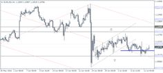 GBPUSD moving closer to test 1.32. USDJPY aiming for 104