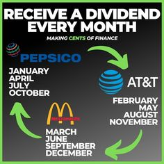 Best monthly dividend stocks for passive income 2020 Stock Market Investing, Investing In Stocks, Investing Money, Dividend Investing, Dividend Stocks, Mo Money, Financial Tips, Financial Ratio, Personal Finance