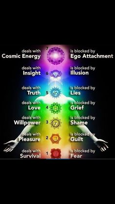 Are All Of Your Chakras Open? There are many things you can visualize while meditating for each individual chakra to open them up. The heart chakra, for example, is associated with the and is represented by the color So breath in pure 7 Chakras, Seven Chakras, Chakras In Body, Chakra Balancing, Was Ist Reiki, Usui Reiki, Mudras, Chakra System, Namaste