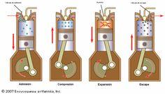 ciclo 4 tiempos en motores diesel | Test Automovil.com