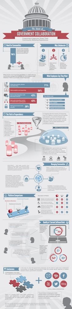 Infographic: Employees Want Better Collaboration