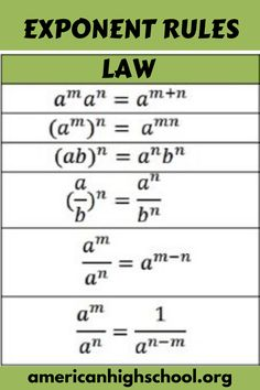 are the main exponent rules? Exponent Rules or Laws. Exponential Functions You Need to Know. are the main exponent rules? Exponent Rules or Laws. Exponential Functions You Need to Know. 408490628701973804 Fraction Rules Poster or Handou. Math Vocabulary, Maths Algebra, High School Algebra, Ap Calculus, Math Math, Kindergarten Math, Learning Tips, Algebra Formulas, Math Tutorials