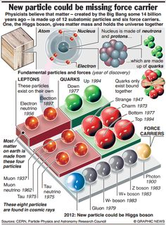 Understanding the HiGGS Boson nd related stuff !!! - IAS OUR DREAM