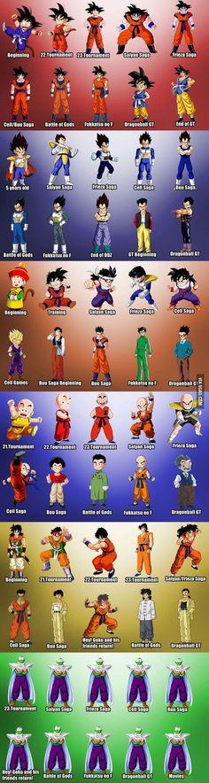 The Evolution Of Dragon Ball Characters - The Evolution Of Dragon Ball Characte. - The Evolution Of Dragon Ball Characters – The Evolution Of Dragon Ball Characters – - Manga Anime, Manga Girl, Anime Girls, Anime Art, Dragon Ball Gt, Joko, Anime Comics, Dc Comics, Pokemon