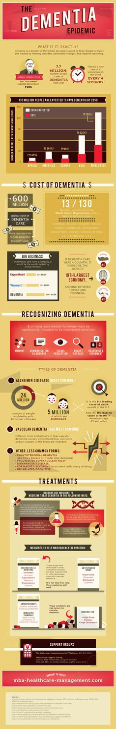 The Dementia Epidemic - A great way to show charts, icons etc - TW