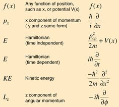 Operators in Quantum Mechanics. These operators act on forms we call… Theoretical Physics, Physics And Mathematics, Quantum Physics, Physics 101, Physics Formulas, History Of Chemistry, Physical Chemistry, Physique, Modern Physics