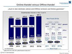 Online-Handel versus Offline-Handel, Einzelhandelsvolumen