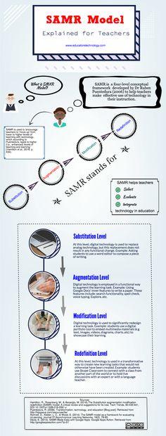 SAMR Model Visually Explained for Teachers
