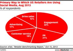 What happens online and what happens in real life do not exist in separate vacuum-sealed containers, but that doesn't mean marketing departments aren't still siloed. In April 2014, Retail TouchPoints conducted a study among retail executives and found that only two in 10 retailers promote their social presence in store at the point of sale (POS). According to the study, …