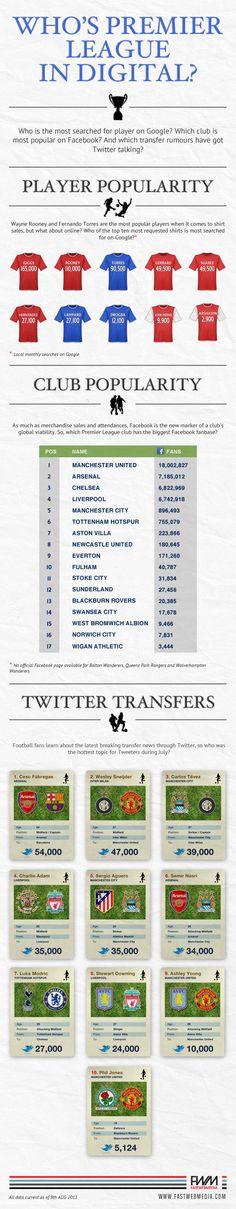 Who is Premier League in digital?