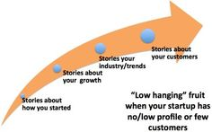Four Easy Stories That Early-Stage Startups Can Tell