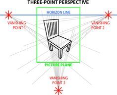 explains 1, 2 and 3 point perspective really well