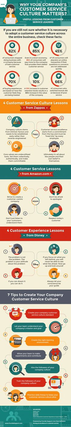 Why Your Company's Customer Service Culture Matters (Infographic): http://www.providesupport.com/blog/why-your-companys-customer-service-culture-matters-infographic/ #customerservice #infographic