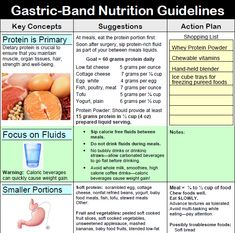 Gastric Band Nutrition Guidelines