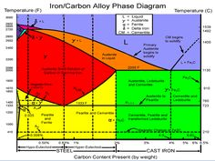 iron carbon phase diagram - Google Search