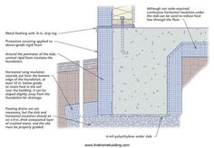 A frost-protected slab would allow you to build a slab-on-grade home in a cold-climate zoneClick To Enlarge