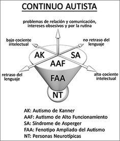 """Descubrir el Asperger (LIBRO) """"Descubrir el Asperger"""" (R. Cererols)"""