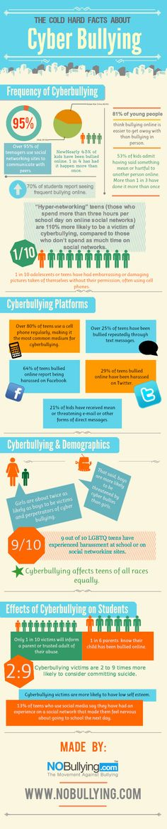 What Teachers (And Students) Must Know About Cyberbullying - Edudemic