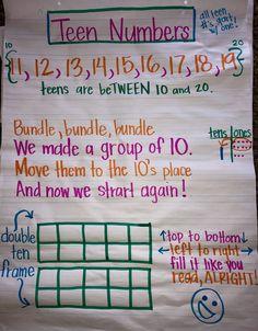 Kindergarten Anchor Charts, Numbers Kindergarten, Kindergarten Lessons, Preschool Math, Teaching Math, Math Lessons, Teaching Teen Numbers, Number Anchor Charts, 1st Grade Math