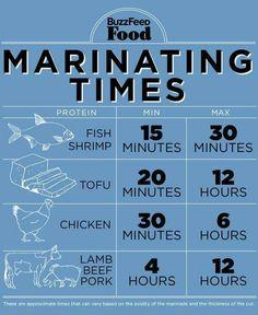 Marinating guide