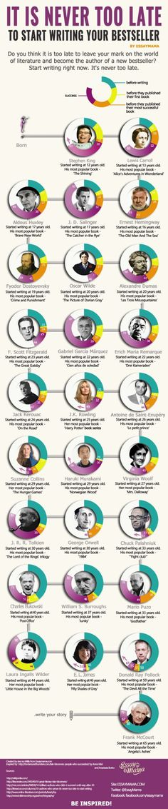 Famous authors - when they started writing, and when they published their first bestsellers