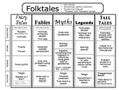 thewritershandbook: Types of folktales and their characteristics.
