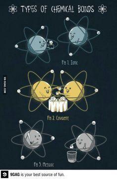 Imagen que ejemplifica los tipos de enlaces químicos como el ionico y el covalente.