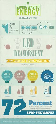 led infographic - Google Search
