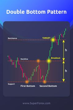 SuperForex is a global ECN broker that offers online currency trading, CFD, stocks, commodities, futures and precious metals via trading platform Trading Quotes, Intraday Trading, Analyse Technique, Stock Trading Strategies, Trade Finance, Stock Charts, Go For It, Cryptocurrency Trading, Forex Trading Tips