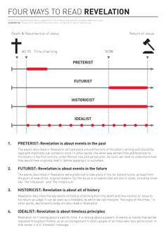 An infographic showing 4 ways of reading the book of Revelation.