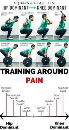 HOW TO MODIFY SQUATS AND DEAD LIFTS IF YOU HAVE PAIN! This graph on squats and deadlifts and how you can train around pain within those patterns.re experiencing knee pain while squatting you don?t necessarily have to stop squatting you could just Lifting Workouts, Weight Training Workouts, Gym Workout Tips, Street Workout, Workout Shirts, Training Fitness, Mental Training, Strength Training, Deadlift Variations
