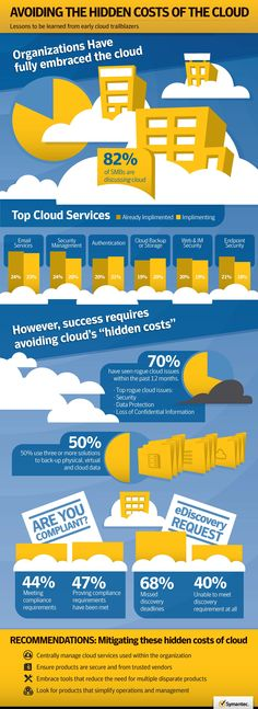 Avoiding the Hidden Costs of the #Cloud: Lessons to be learned from early cloud trailblazers #Symantec